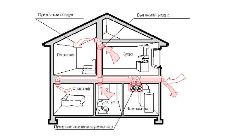 Как устроить вентиляцию в каркасном доме своими руками: схема и полезные советы