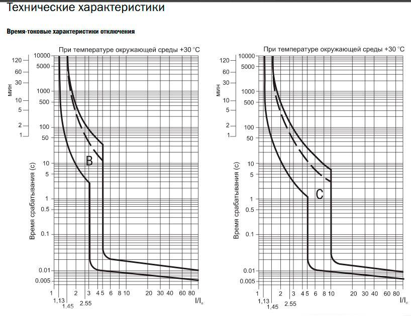 О чем говорит токовременная характеристика автоматического выключателя: классификация и рекомендации
