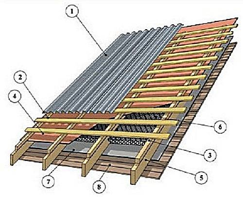 Самостоятельное покрытие крыши гаража профнастилом: порядок работ