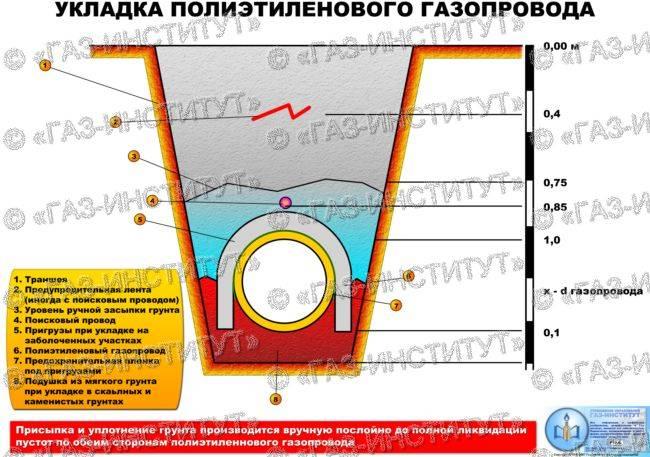 Способы прокладки газопровода к частному дому