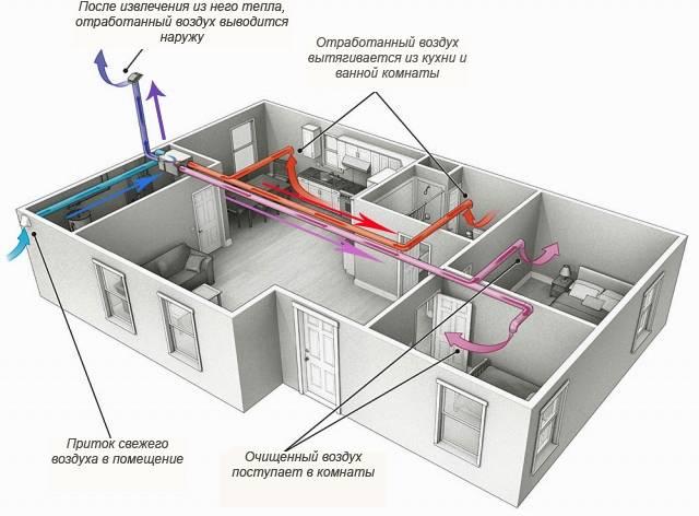 Виды и типы вентиляции, назначение и оборудование приточно вытяжных систем