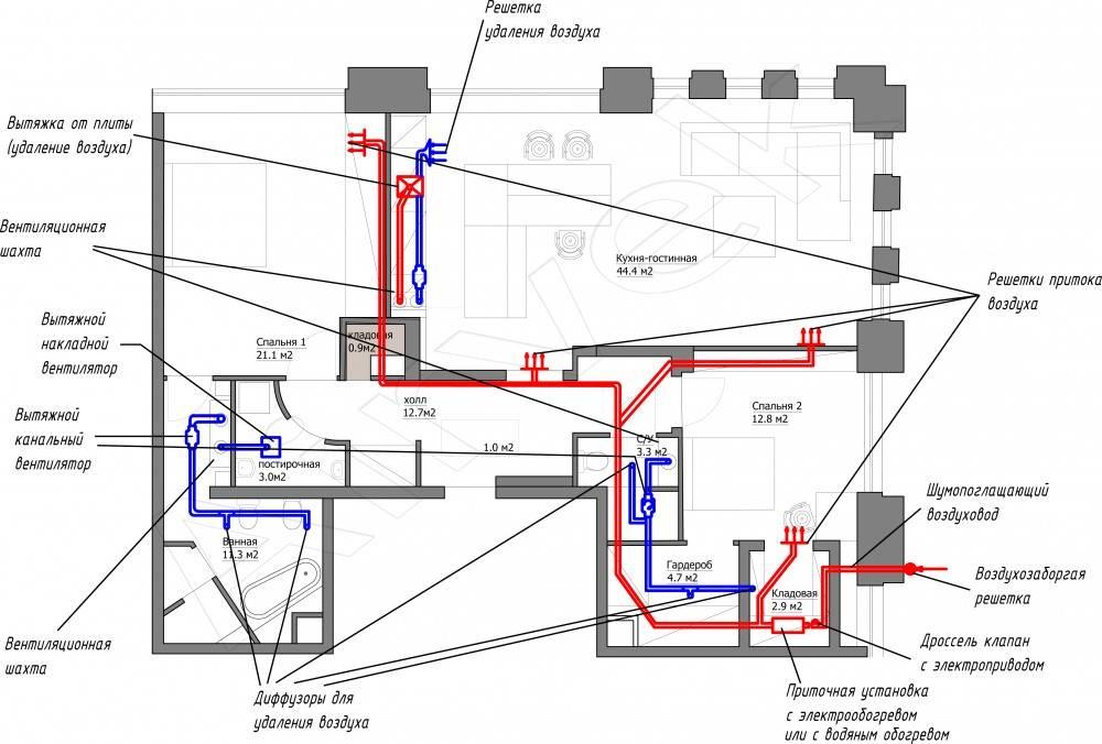 Организация вентиляции в доме своими руками— схема с выходом в стену, окно, а также другие варианты