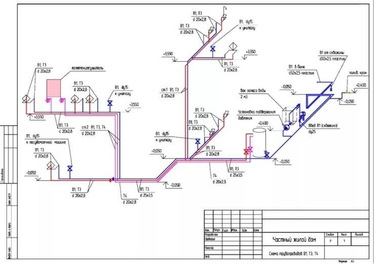 Правила водоснабжения и водоотведения: расчет баланса + нормы подачи и расхода воды
