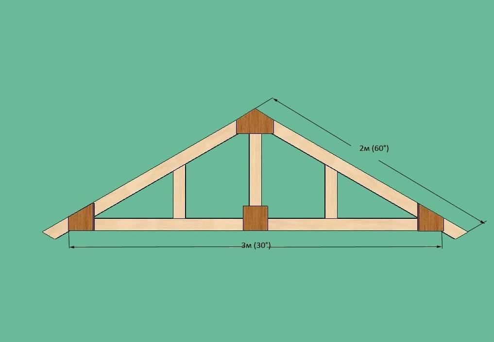 Как правильно выставить стропила на двухскатную крышу - клуб мастеров