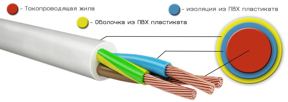 Выбираем кабель для проводки в квартире