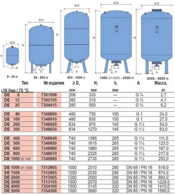 Давление воздуха в гидроаккумуляторе насосной станции - всё о сантехнике