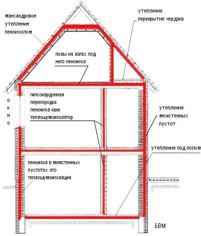 Преимущества пеноизола и отзывы тех, кто утеплял им жилые дома