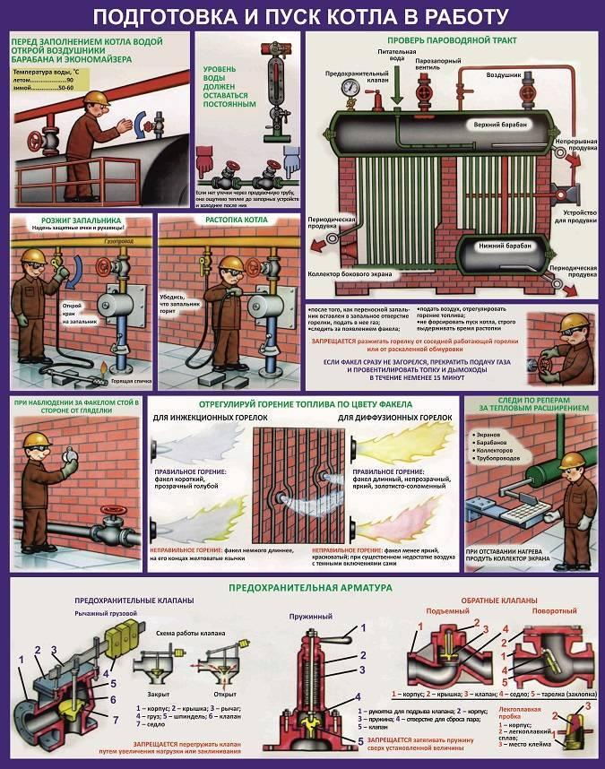 Как включить газовый котел - производим первый запуск самостоятельно