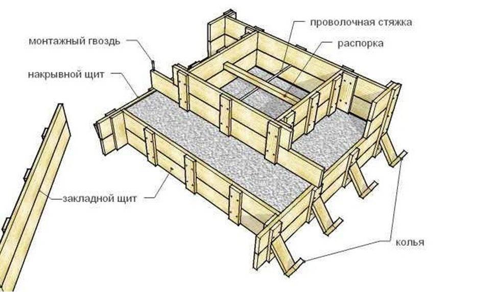 Правила самостоятельного возведения опалубки для столбчатого фундамента