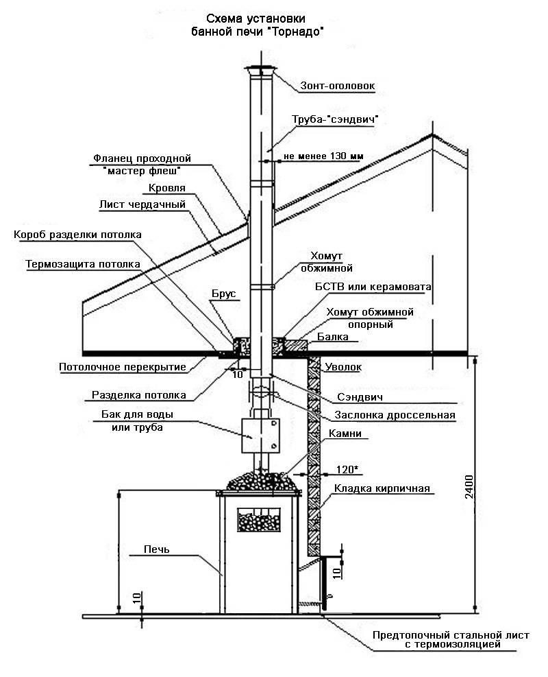 Особенности монтажа дымохода для камина