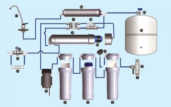 Устройство фильтра для воды - домашнему мастеру