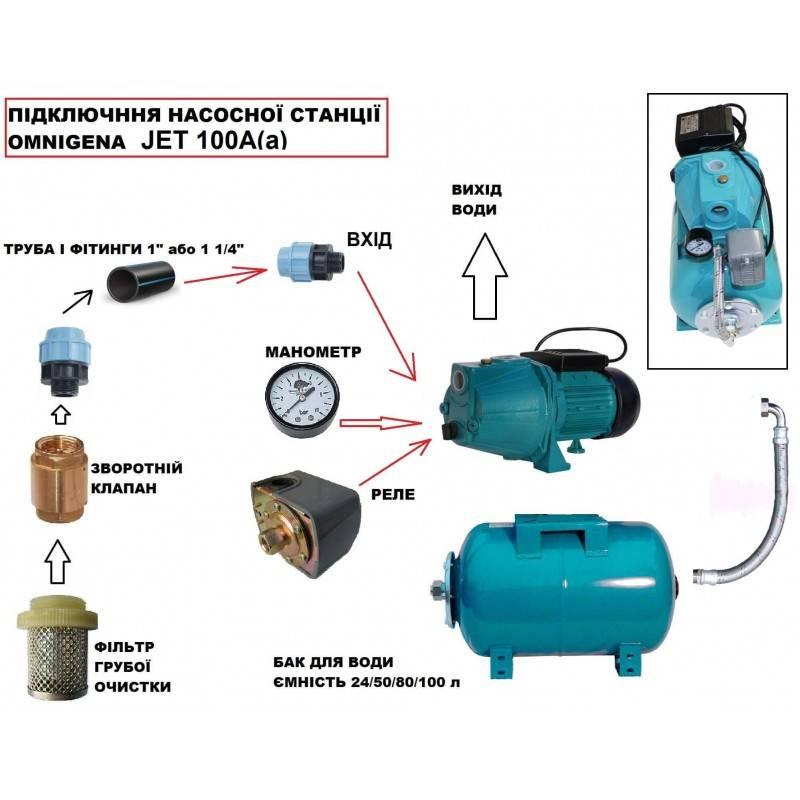 Насосы wilo: характеристики циркуляционных агрегатов | гидро гуру
