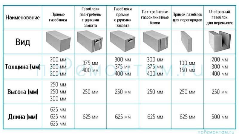 Пенобетонные блоки - характеристики, достоинства и недостатки + видео