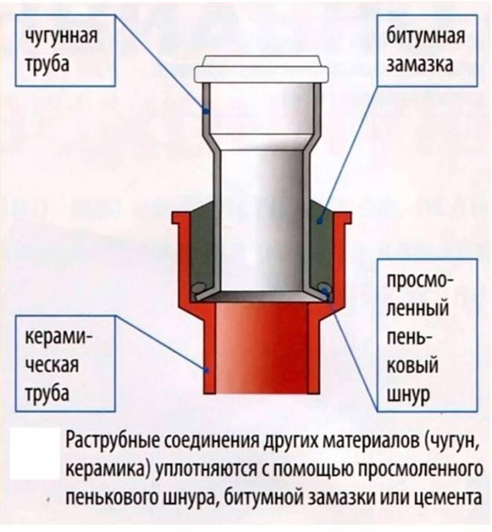 Фитинги для канализационных труб: виды, размеры, способы монтажа