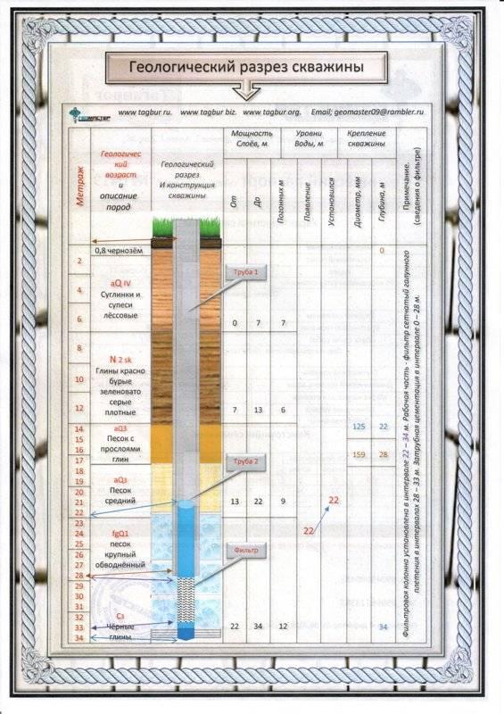 Правовые нормы при создании и эксплуатации скважин на воду