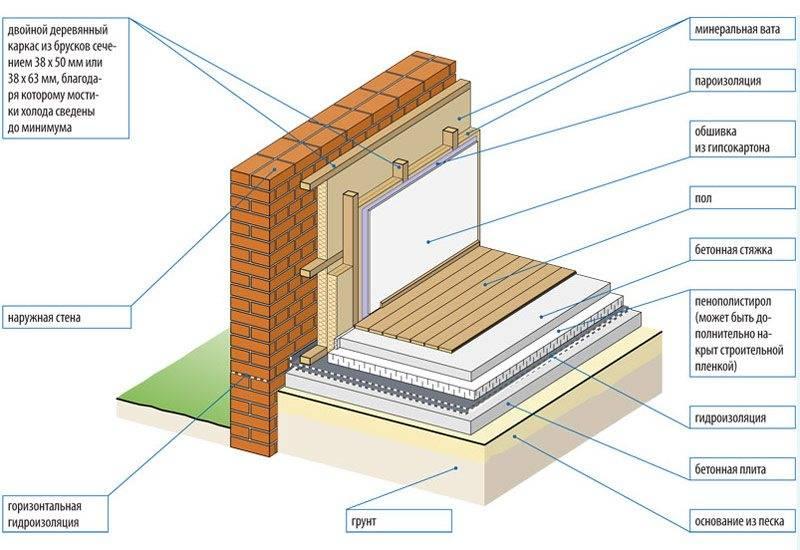Особенности утепления кирпичного дома изнутри – stroim24.info