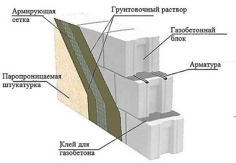 Нюансы внутренней отделки дома из газобетона
