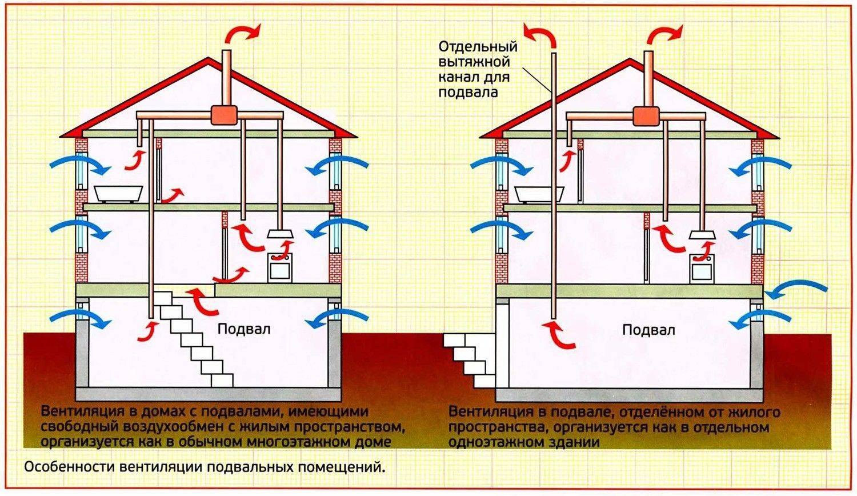 Естественная вентиляция в частном доме: устройство, схемы и элементы системы