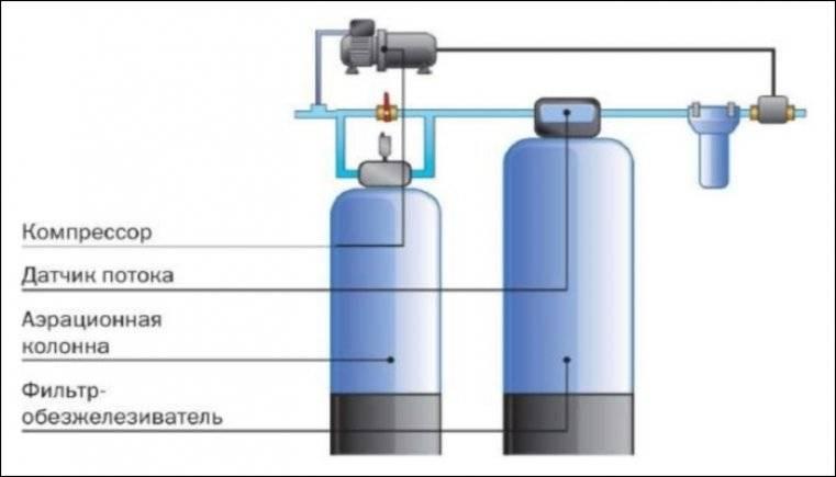 Фильтры для очистки воды из скважины от железа: виды для частного дома, цена и модели, как сделать бюджетный вариант системы обезжелезивания своими руками