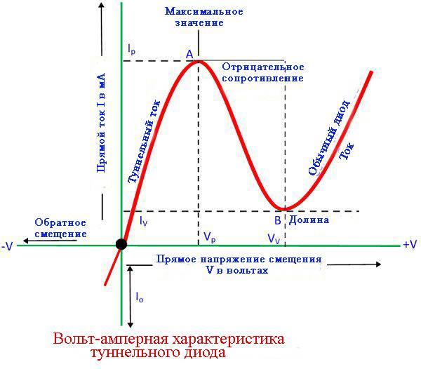 Характеристика светодиодов: напряжение, ток, мощность, светоотдача