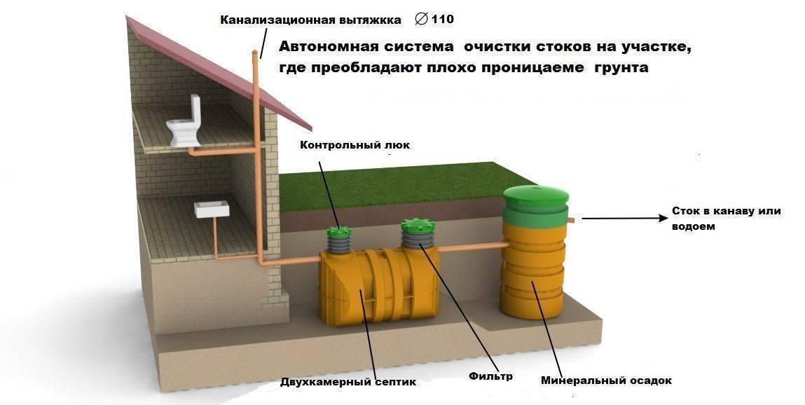 Выгребная яма на территории частного дома: ее преимущества, недостатки и особенности устройства