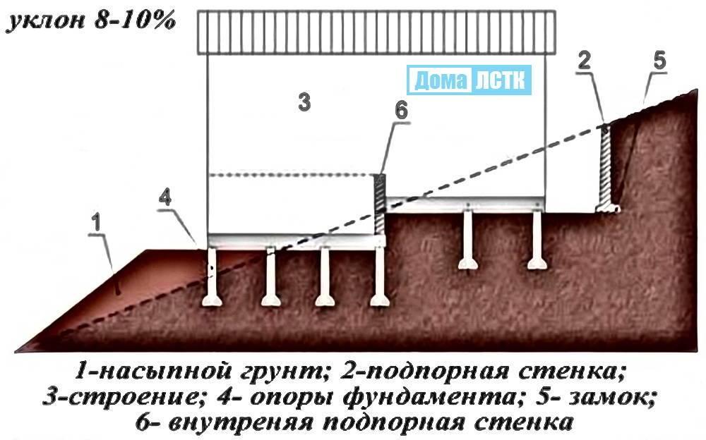 Фундамент на склоне: как правильно залить своими руками?