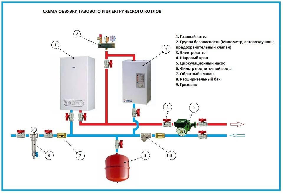 Электрокотел: установка электрического котла, как установить своими руками в частном доме