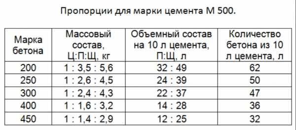 Онлайн калькулятор расчета и подбора состава бетона различных марок прочности.