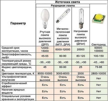 Подбираем светодиодные аналоги газоразрядных ламп дрл 400 и дрл 250 с цоколем e40