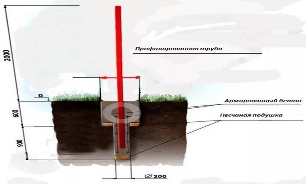 Определение глубины столбов для заборов
