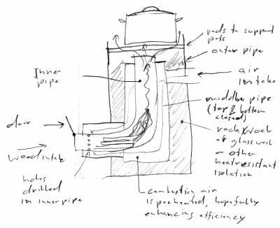 Печь-ракета: история, заблуждения, принцип работы, схемы, реализация, материалы