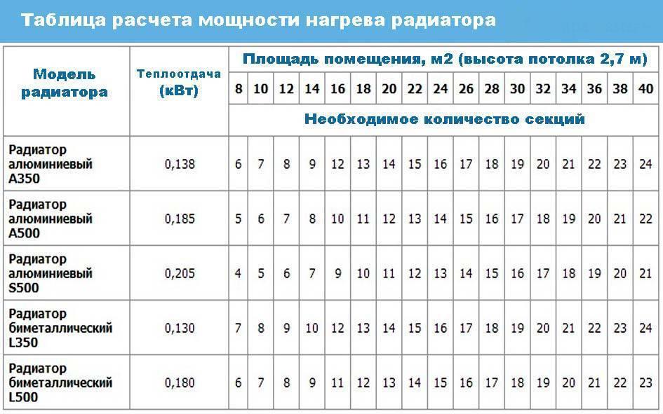 Как рассчитать количество секций радиатора отопления - пошаговая инструкция