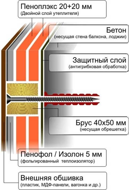 Инструкция по утеплению балкона минеральной ватой