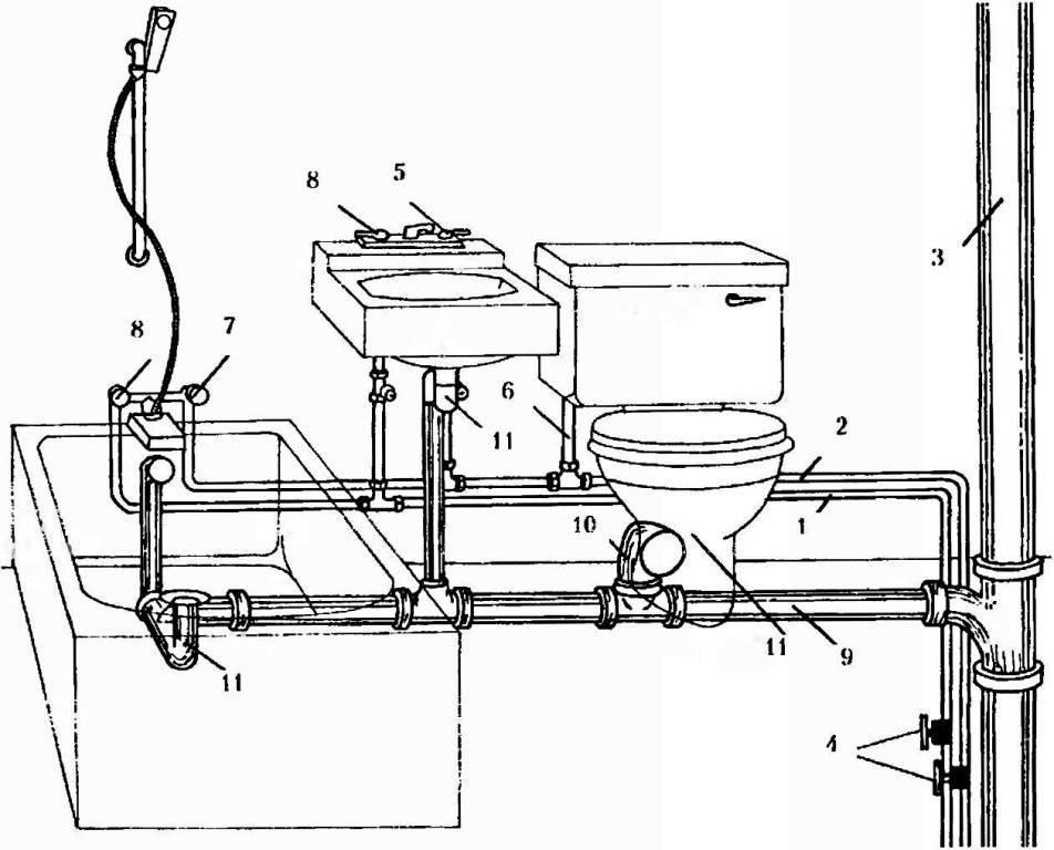 Разводка канализации в частном доме: схема, типы и диаметр канализационных труб