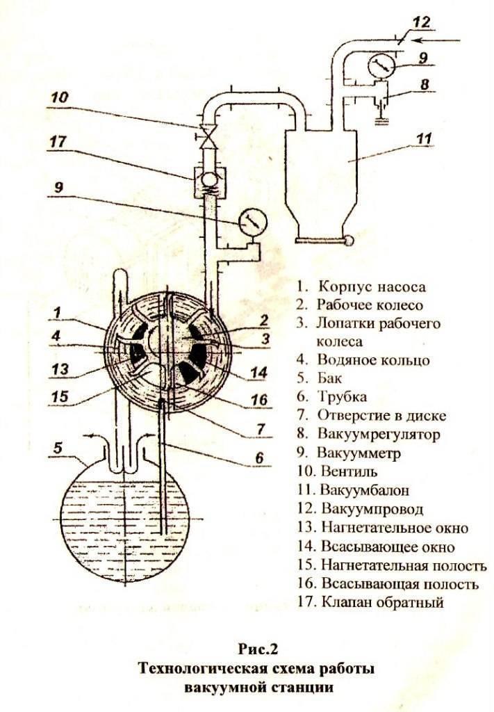 Как сделать вакуумный насос
