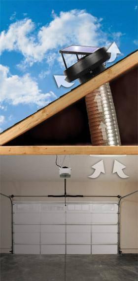 Основные характеристики и правила создания вентиляции в гараже