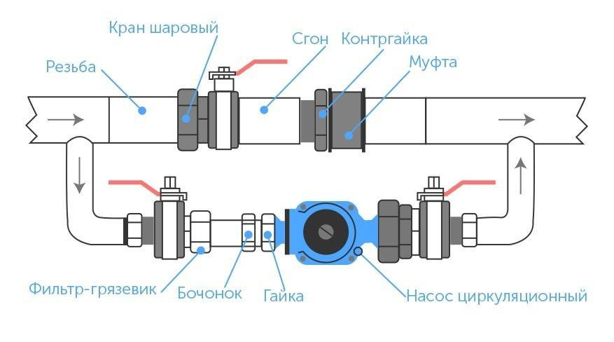 Установка циркуляционного насоса: схемы, правила монтажа