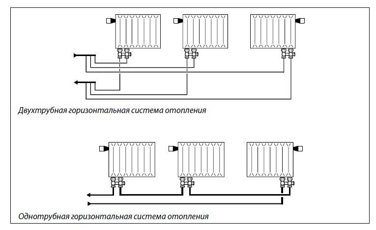 Подключение радиаторов к системе отопления примеры, схемы