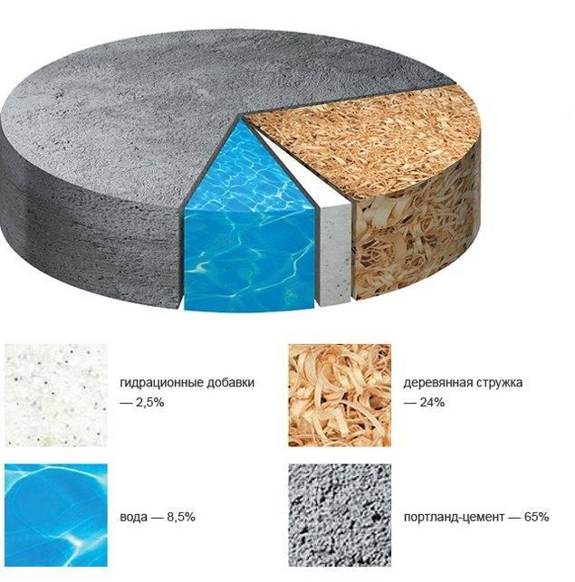 Цсп плита: характеристики, применение, размеры плит, отзывы