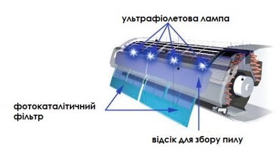 Польза и вред бактерицидной лампы для человека
