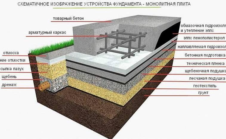 Фундамент плита, расчет толщины, пример расчета, методика