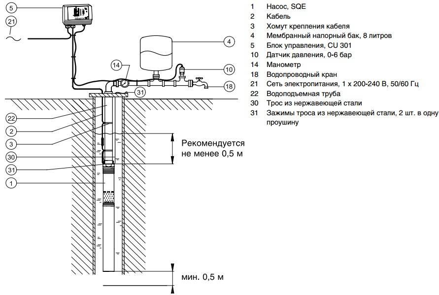 Автоматика для насоса: виды, правила установки и настройки