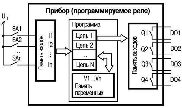 Как подключить реле времени к магнитному пускателю