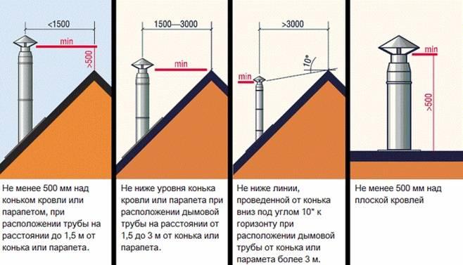Высота трубы вентиляции над крышей - требования и расчет