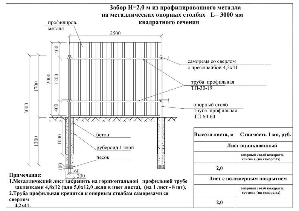 Установка забора из профнастила на даче своими руками - видео и фото инструкция