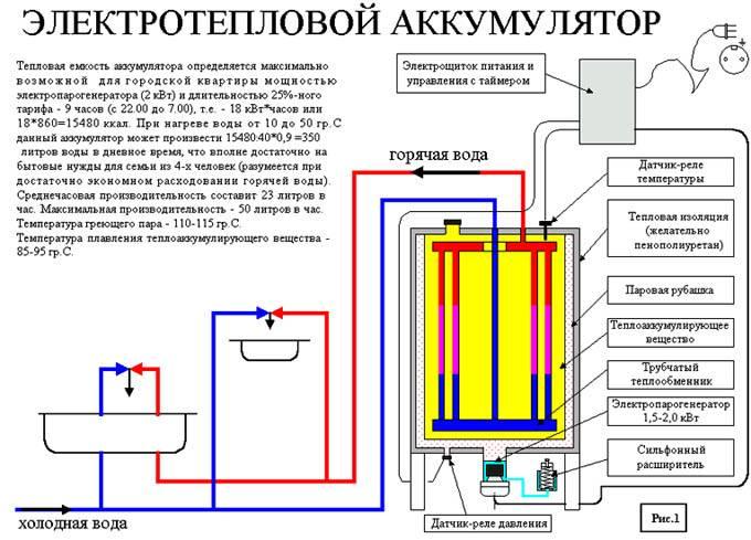 Как подключить теплоаккумулятор к твердотопливному котлу своими руками