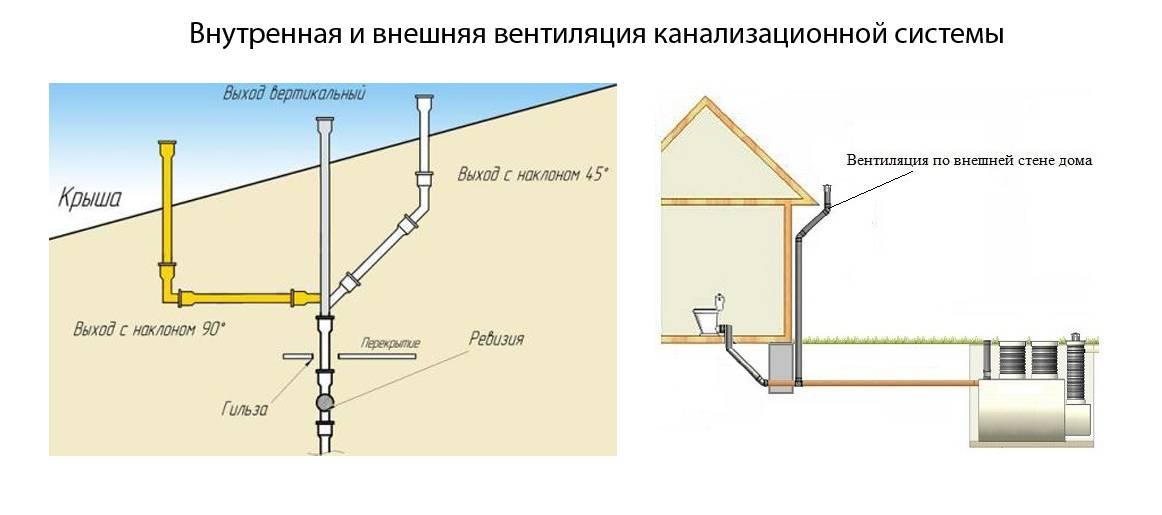 Монтаж канализации в частном доме своими руками: схема и порядок укладки