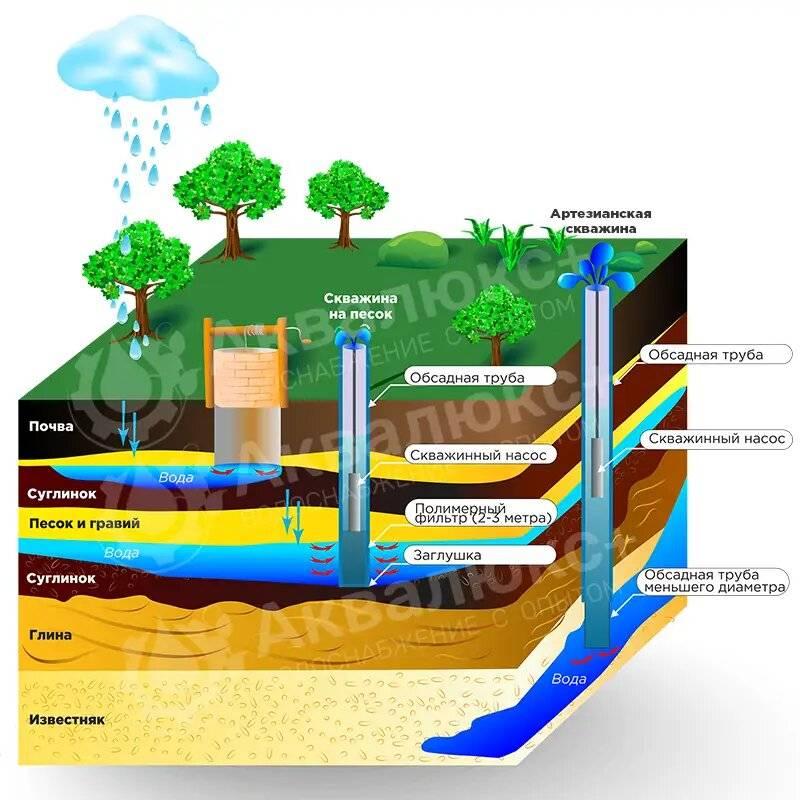 Как бурят скважину на воду – правила и нормы бурения
