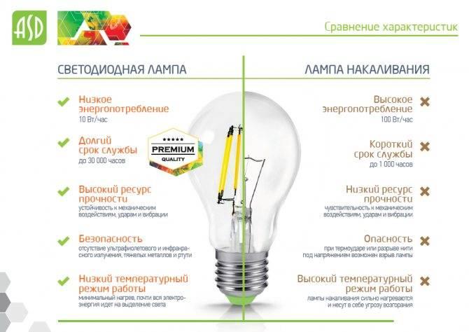 Светодиодная лампа или энергосберегающая: плюсы и минусы