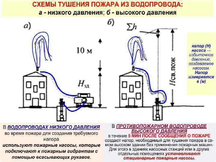 Давление воды в водопроводе: единицы измерения, нормы, метод